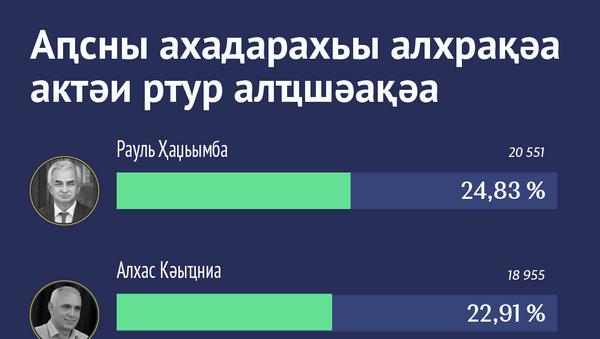 Аԥсны ахадарахьы алхрақәа актәи ртур алҵшәақәа - Sputnik Аҧсны