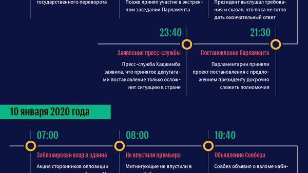 Кризис в Абхазии  - Sputnik Абхазия