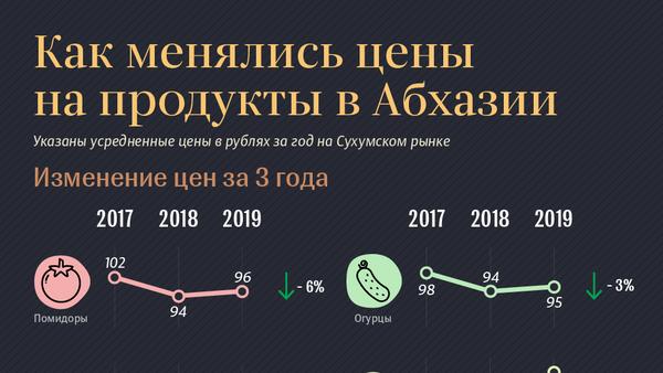 Как менялись цены  на продукты в Абхазии - Sputnik Абхазия