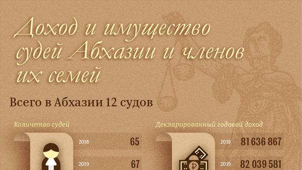 Доход и имущество судей Абхазии и членов их семей - Sputnik Абхазия